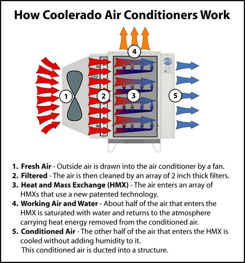 Portable air conditioners server room cooling systems for How much is a fan motor for ac unit